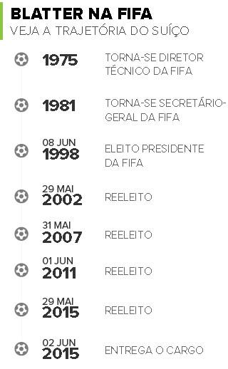 Info Blatter na FIFA (Foto: Infoesporte)