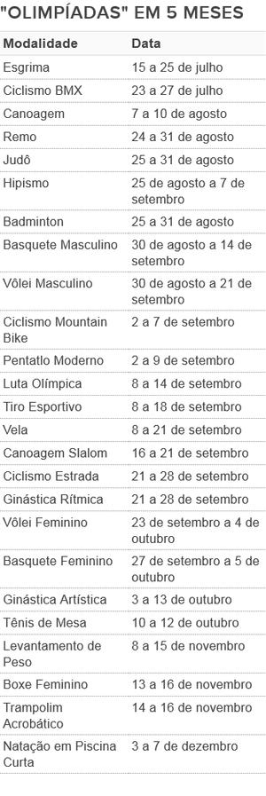tabela calendario mundiais (Foto: GloboEsporte.com)