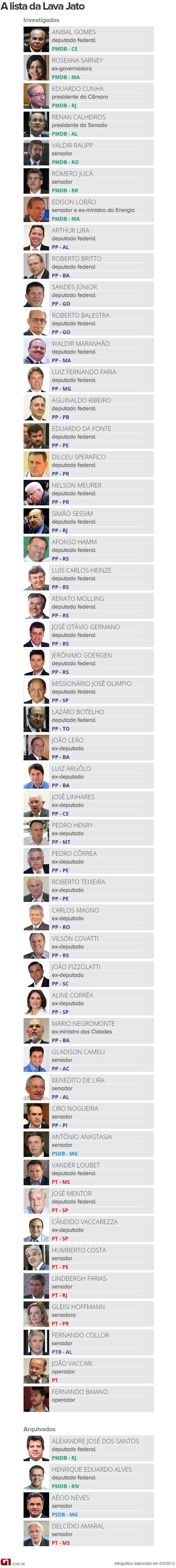 Lista dos políticos investigados na Operação Lava Jato (Foto: Editoria de Arte / G1)