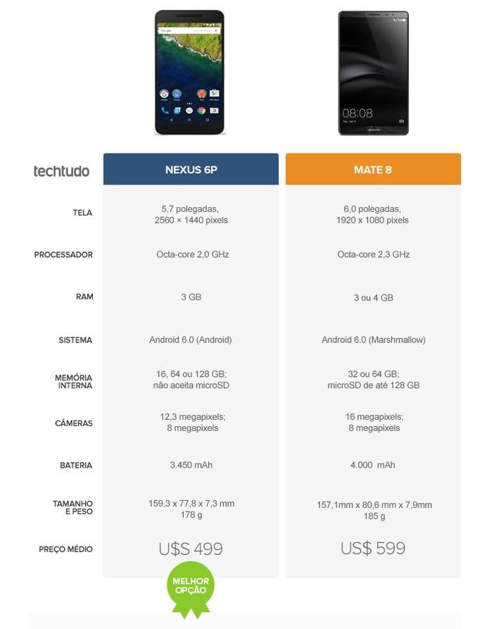 Tabela comparativa entre o Nexus 6P e o Huawei Mate 8 (Foto: Arte/TechTudo)