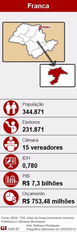 Perfil de Franca (SP) nas eleições 2016 (Foto: Arte/G1)