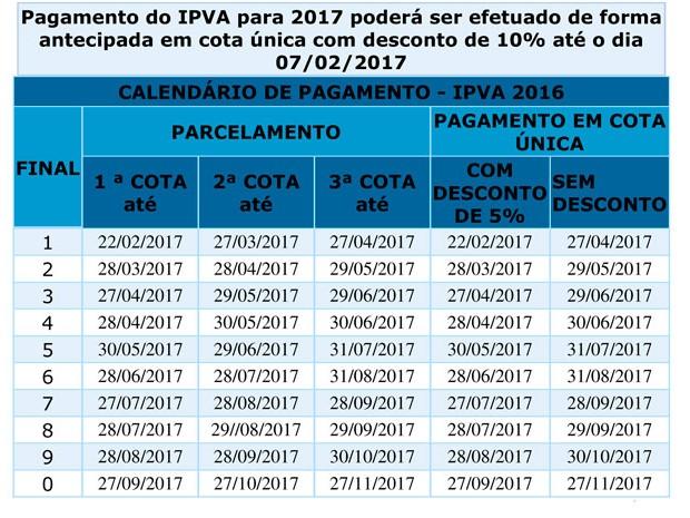 Tabela informa datas para pagamento com descontos do IPVA (Foto: Divulgação/ Sefaz)