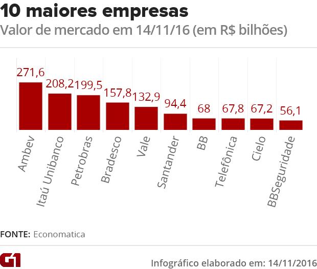 Itaú supera Petrobras e retoma posto de 2ª maior empresa de capital aberto  (Foto: G1)