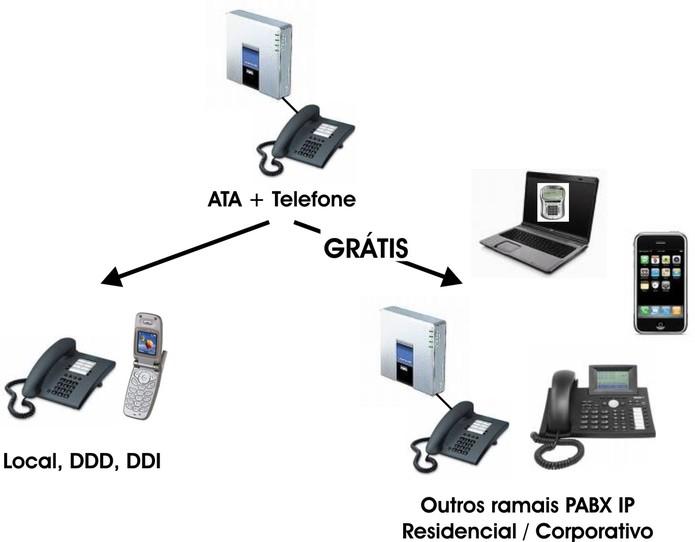 Ilustração de como funciona a rede com o dispositivo ATA (Foto: Reprodução/Savacom)