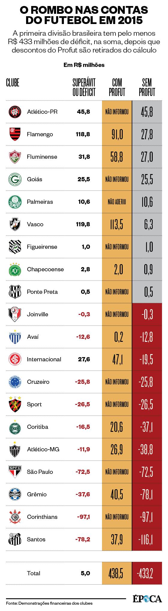 O rombo nas contas dos clubes da primeira divisão em 2015 (Foto: Arte ÉPOCA)
