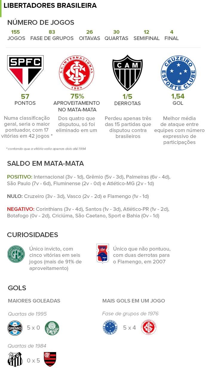 info Libertadores Brasileira 3