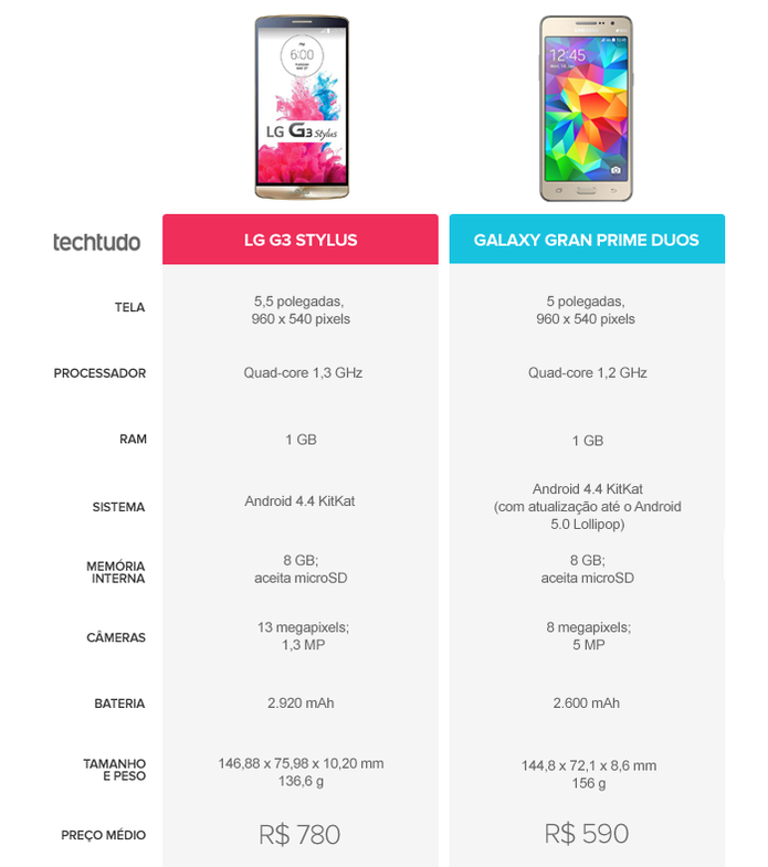 Tabela Comparativa entre LG G3 Stylus e Galaxy Gran Prime (Foto: Arte/TechTudo)