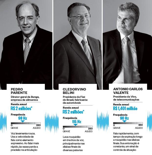 Os brasileiros de vozes poderosas (Foto: Fontes: CEV, Exec Consultoria e empresas. A renda anual seguiu a média da diretoria. A de Roger Agnelli é de 2011, seu último ano na Vale. *Os salários da Bunge e Fiat referem-se à remuneração fixa média do setor)