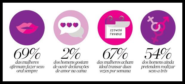 Mais da metade dos homens ouvidos na sondagem fantasiam com sexo a três (Foto: Arte / Marie Clarie)