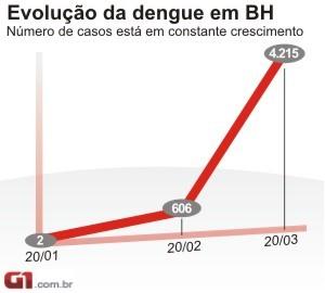 Evolução da dengue em Belo Horizonte (Foto: Arte/G1)