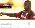 Da seca à fartura: com Juan e Donatti, sobram opções na zaga do Flamengo