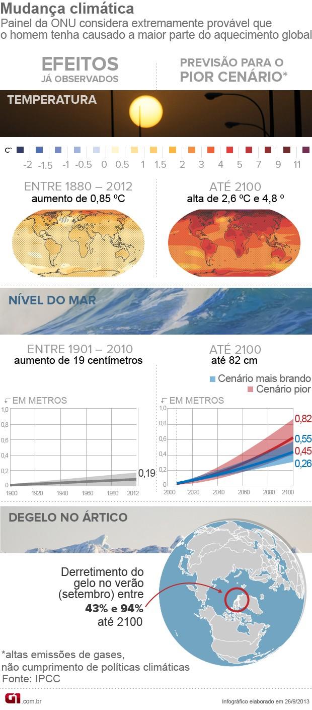 Arte - Mudança climática (Foto: G1)