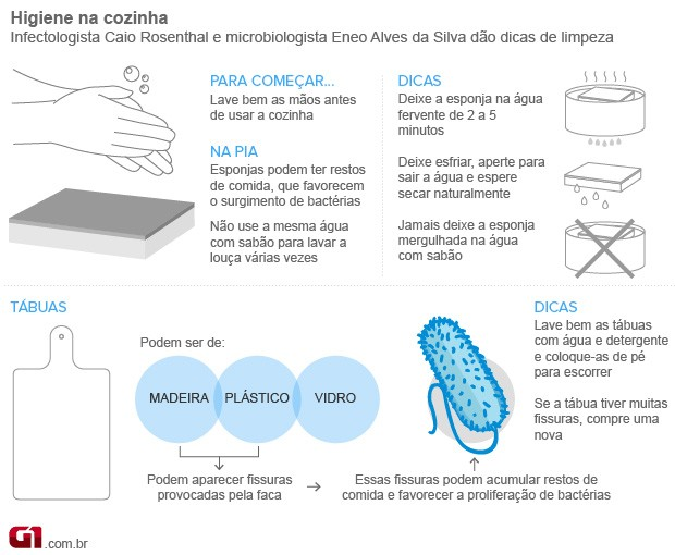Bem Estar - Infográfico dá dicas para manter a higiene na cozinha (Foto: Arte/G1)