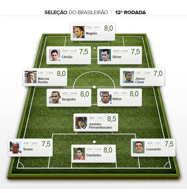 Seleção da 12ª rodada brasileiro 2012 (Foto: Globoesporte.com)