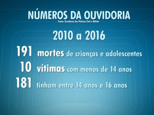 Números de mortes por policiais segundo a Ouvidoria das polícias de São Paulo (Foto: TV Globo/Reprodução)