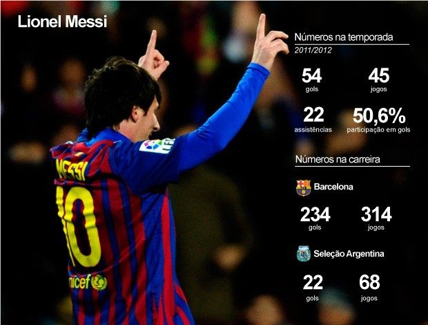 INFO - Números careira de Messi barcelona (Foto: Agência EFE)