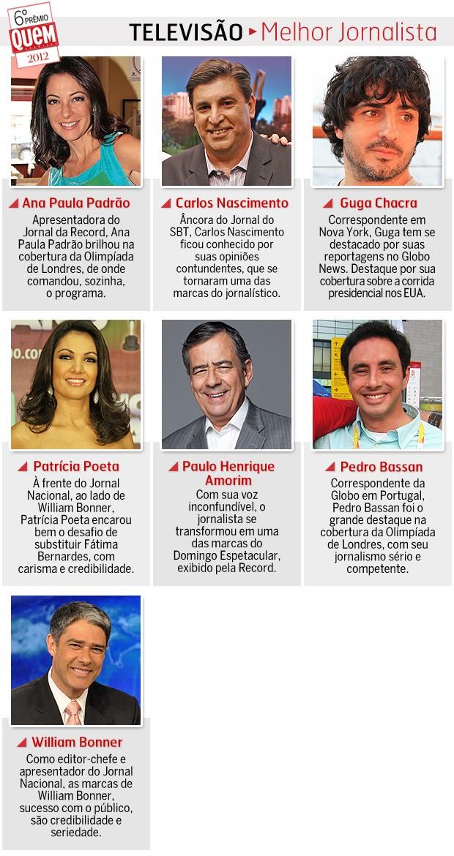Melhor jornalista (Foto: Revista QUEM)
