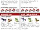 'Pokémon Go' pelo Brasil: G1 mostra mapa com pokéstops e monstrinhos