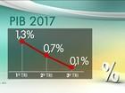 PIB cresce 0,1% no terceiro trimestre deste ano