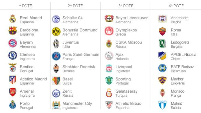 INFO tabela sorteio Liga dos Campeões potes (Foto: Editoria de Arte)