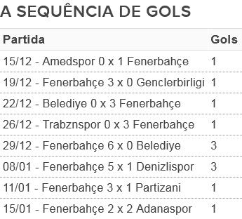 sequÊncia de gols de fernandão pelo fenerbahçe (Foto: Arte)