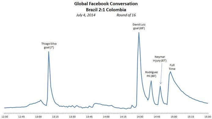 Interação entre internautas no Facebook teve ponto alto no gol de falta de David Luiz (Foto: Agência Ideal)