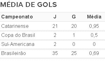média gols jec (Foto: Fonte: GloboEsporte.com)