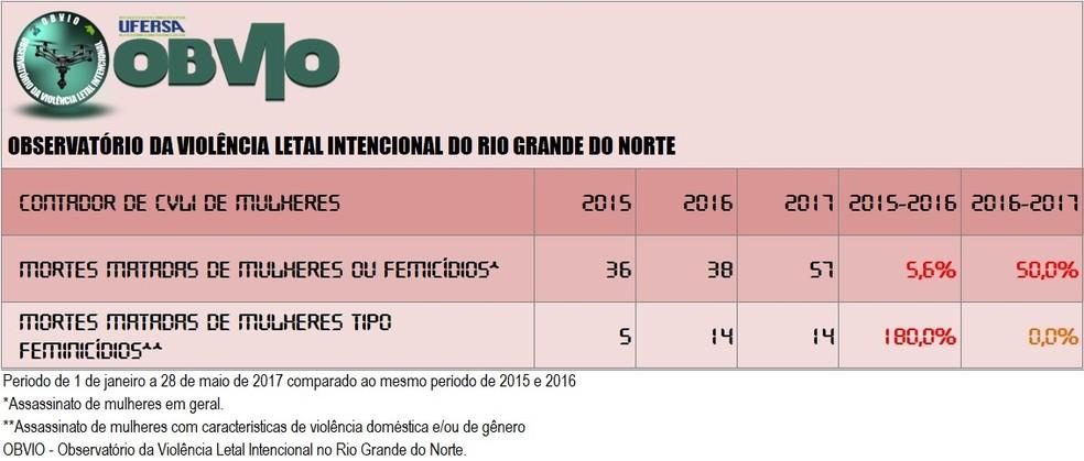 Instituto aponta quantidade de mulheres mortas no RN em 2017 (Foto: OBVIO)
