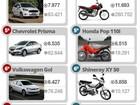 Veja os 10 carros e 10 motos mais vendidos em novembro de 2015