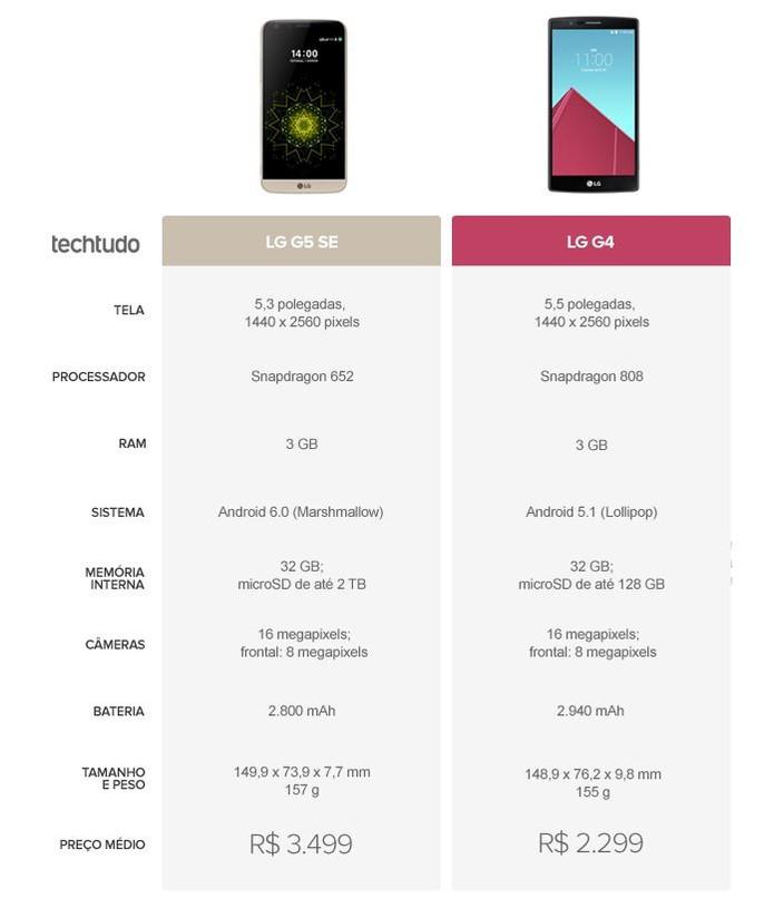Tabela comparativa entre LG G5 SE e LG G4 (Foto: Arte/TechTudo)