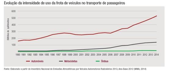 Evolução da intensidade do uso de automóveis, motocicletas e ônibus (Foto: Reprodução)