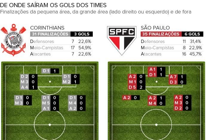 Info FINALIZAÇÕES Corinthians e São Paulo 2 (Foto: Infoesporte)