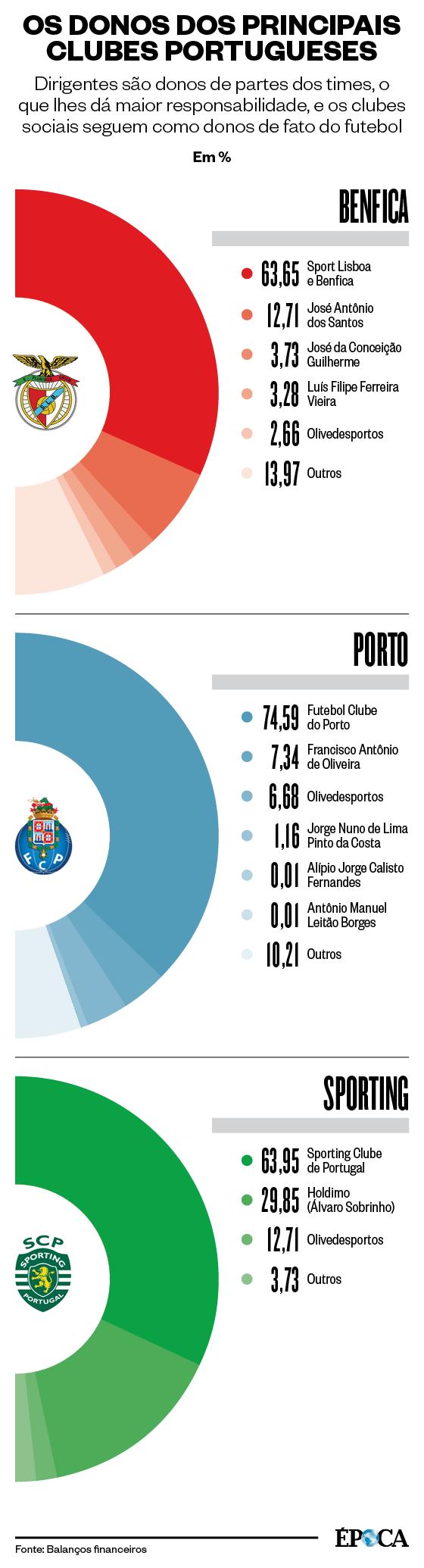 OS DONOS DOS PRINCIPAIS CLUBES PORTUGUESES Dirigentes são donos de partes dos times, o que lhes dá maior responsabilidade, e os clubes sociais seguem como donos de fato do futebol (Foto: Fonte: Balanços financeiros)