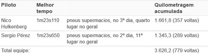 tempos force pré-temp (Foto: GloboEsporte.com)