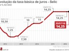 BC mantém juros em 14,25% ao ano pela oitava vez; veja repercussão