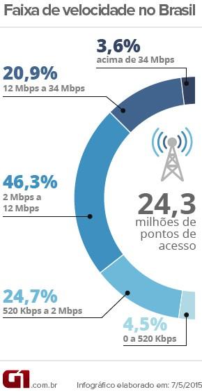 Velocidade - Brasil (Foto: Arte/G1)