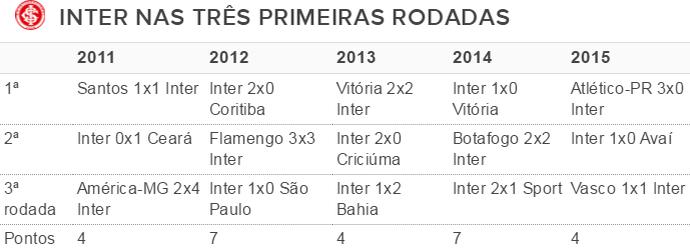 Inter, tabela, jogos, rodadas, Brasileirão (Foto: reprodução)