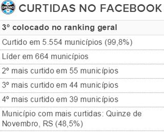 Grêmio tabela curtidas (Foto: Reprodução)