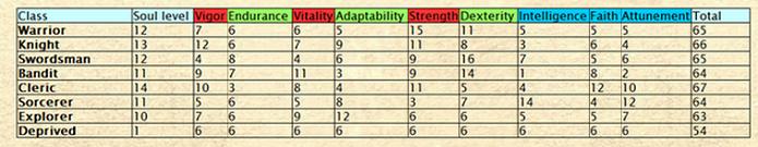 As classes e seus atributos iniciais (Foto: Divulgação)