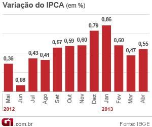Inflação oficial acelera para 0,55% em abril, diz IBGE (Foto: Editoria de Arte/G1)