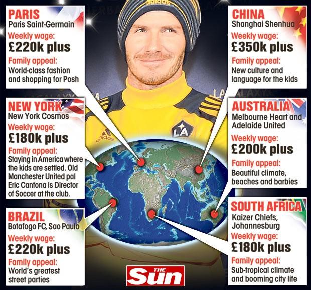 Beckham The Sun interessados Botafogo (Foto: Reprodução / The Sun)