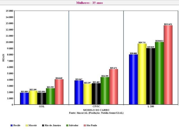 Média de preço do seguro no mês de setembro deste ano. (Foto: Reprodução )