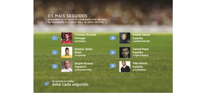 O líder disparado é Cristiano Ronaldo, com 26,5 milhões de seguidores (Foto: Divulgação/Twitter) (Foto: O líder disparado é Cristiano Ronaldo, com 26,5 milhões de seguidores (Foto: Divulgação/Twitter))