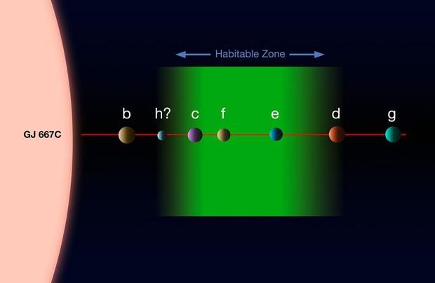 Ilustração mostra possibilidade de haver até sete planetas em torno da estrela Gliese 667C (Foto: Divulgação/ESO)