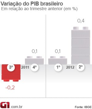 PIB trimestral (Foto: Editoria de arte/G1)