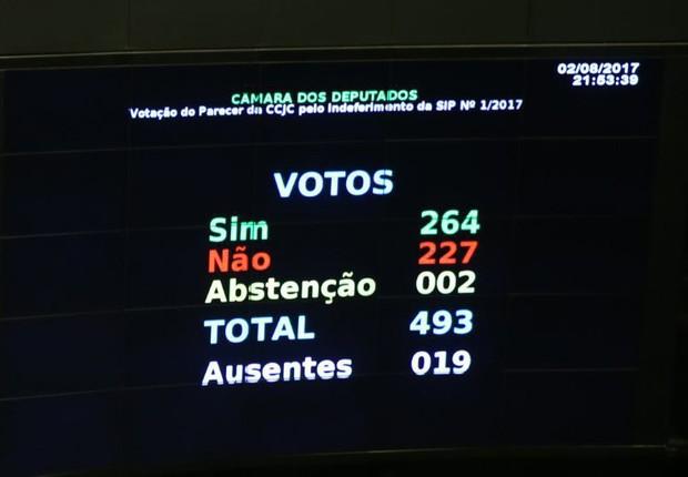 Painel eletrônico mostra placar final da sessão que votou por negar aceitação da denúncia contra o presidente Temer (Foto: Wilson Dias/Agência Brasil)