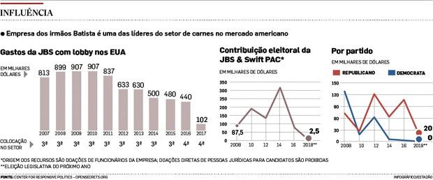 grafico JBS (Foto: Estadão Conteúdo)