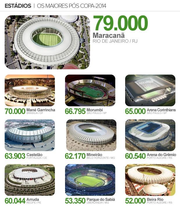 maiores estádios info (Foto: Editoria de Arte/Globoesporte.com)