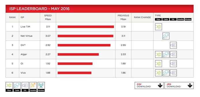 Ranking de velocidade de Internet do Netflix baseado nos dados do mês e maio (Foto: Reprodução/Netflix)