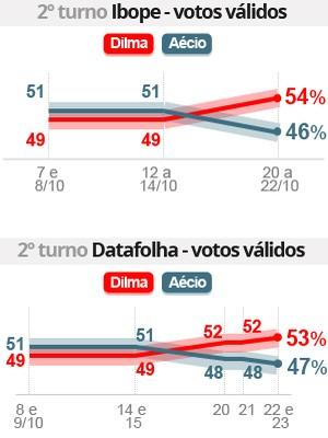 Pesquisas mostram Dilma à frente de Aécio fora da margem de erro (Editoria de arte/G1)